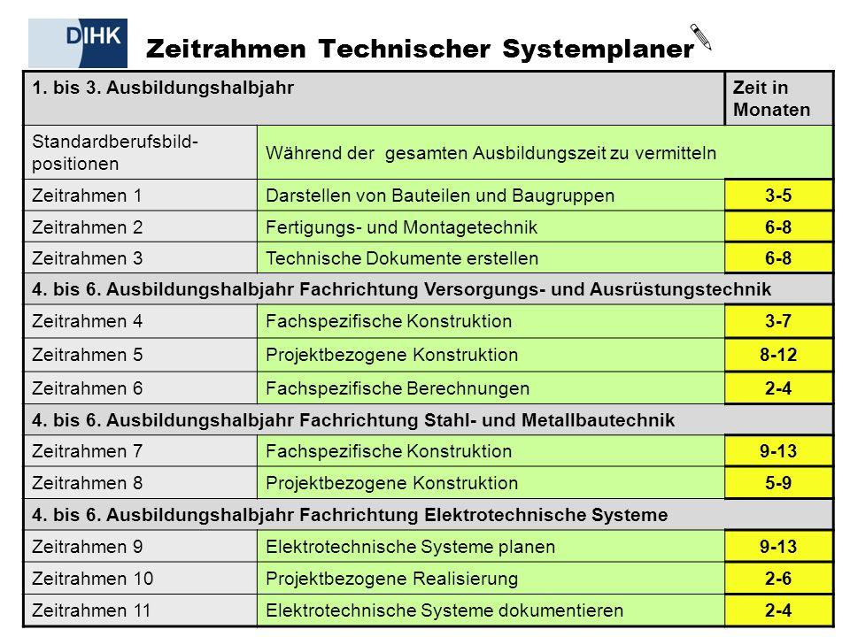 DIHK | Informationsveranstaltung Neue Berufe, 21.02.2011 19 1.