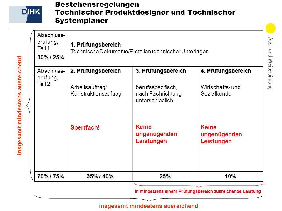 DIHK | Informationsveranstaltung Neue Berufe, 21.02.2011 31 Bestehensregelungen Technischer Produktdesigner und Technischer Systemplaner Abschluss- prüfung, Teil 1 30% / 25% 1.
