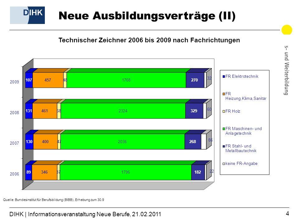 DIHK | Informationsveranstaltung Neue Berufe, 21.02.2011 4 Technischer Zeichner 2006 bis 2009 nach Fachrichtungen Neue Ausbildungsverträge (II)