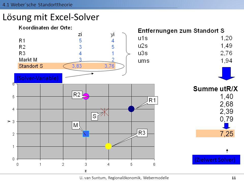 Lösung mit Excel-Solver 4.1 Weber´sche Standorttheorie (Solver-Variable) (Zielwert Solver) Summe utR/X 1,40 2,68 2,39 0,79 7,25 11 U.