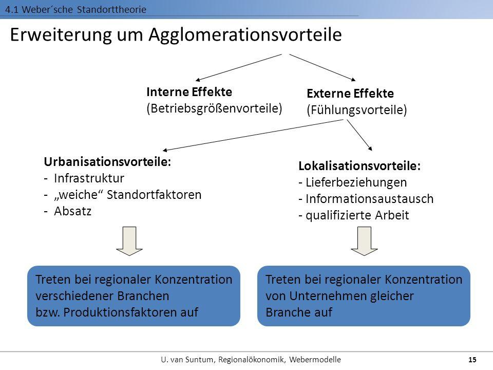 Erweiterung um Agglomerationsvorteile 4.1 Weber´sche Standorttheorie Interne Effekte (Betriebsgrößenvorteile) Externe Effekte (Fühlungsvorteile) Urban