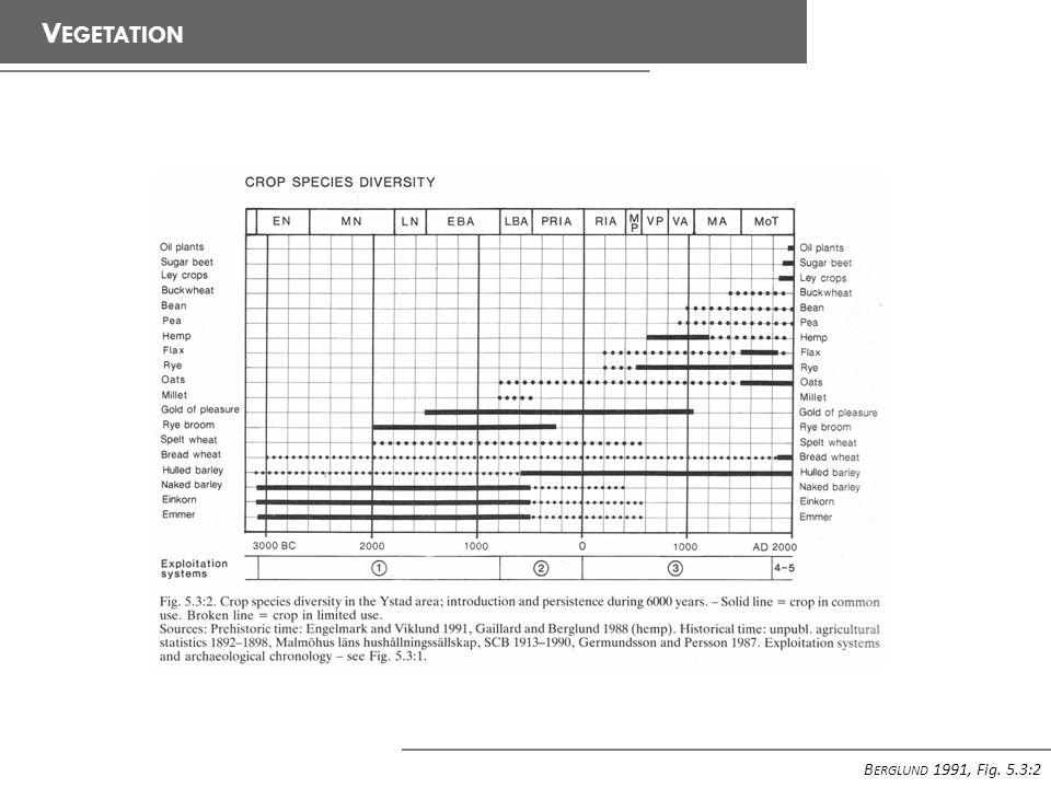 V EGETATION B ERGLUND 1991, Fig. 5.3:2