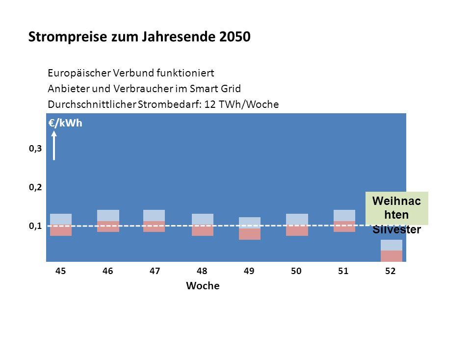 Strompreise zum Jahresende 2050 4546474849505152 0,1 0,2 0,3 Weihnac hten Silvester Woche /kWh Durchschnittlicher Strombedarf: 12 TWh/Woche Europäisch