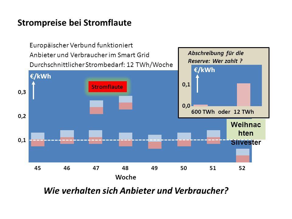 Strompreise bei Stromflaute 4546474849505152 0,1 0,2 0,3 Weihnac hten Silvester Stromflaute Woche /kWh Durchschnittlicher Strombedarf: 12 TWh/Woche Eu