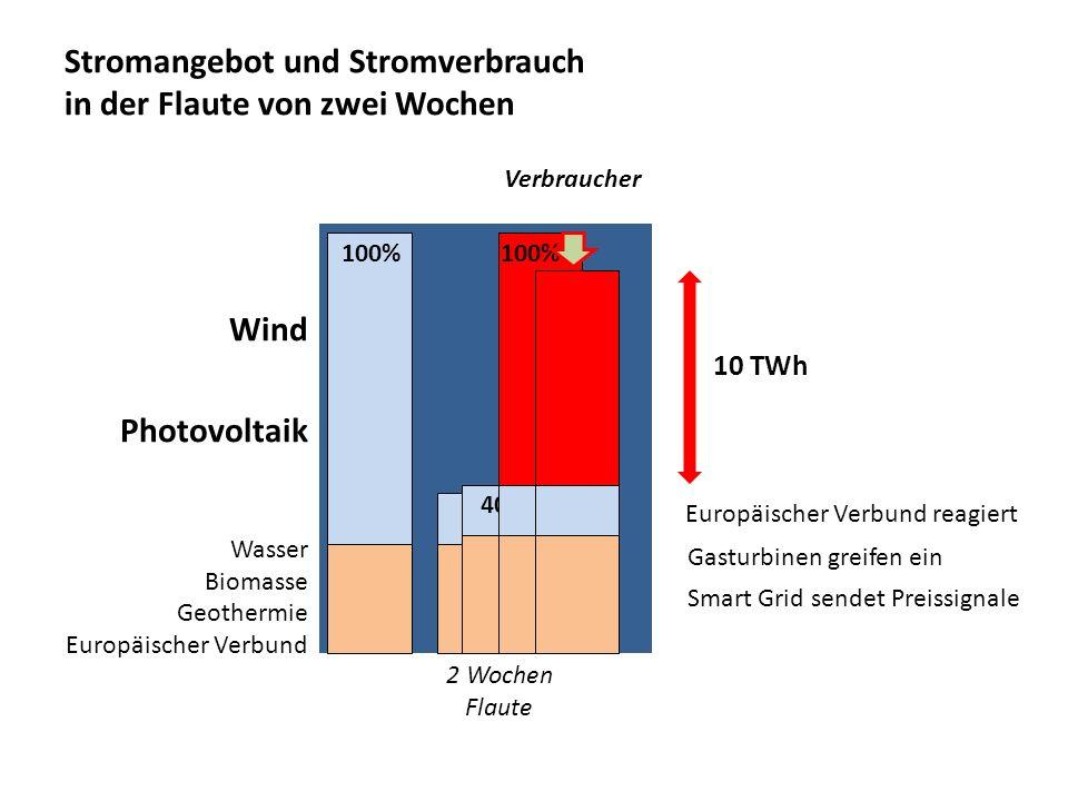 Stromangebot und Stromverbrauch in der Flaute von zwei Wochen Wind Photovoltaik Wasser Biomasse Geothermie Europäischer Verbund 100% 40% 100%? Verbrau