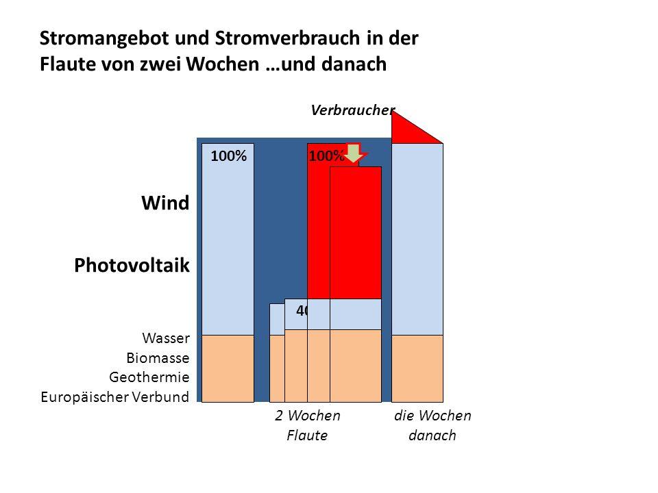 Stromangebot und Stromverbrauch in der Flaute von zwei Wochen …und danach Wind Photovoltaik Wasser Biomasse Geothermie Europäischer Verbund 100% 40% 1