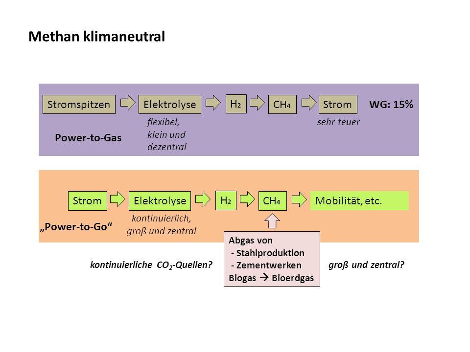 Methan klimaneutral StromspitzenElektrolyse H2H2 CH 4 Strom flexibel, klein und dezentral WG: 15% sehr teuer Power-to-Gas StromElektrolyse H2H2 CH 4 k