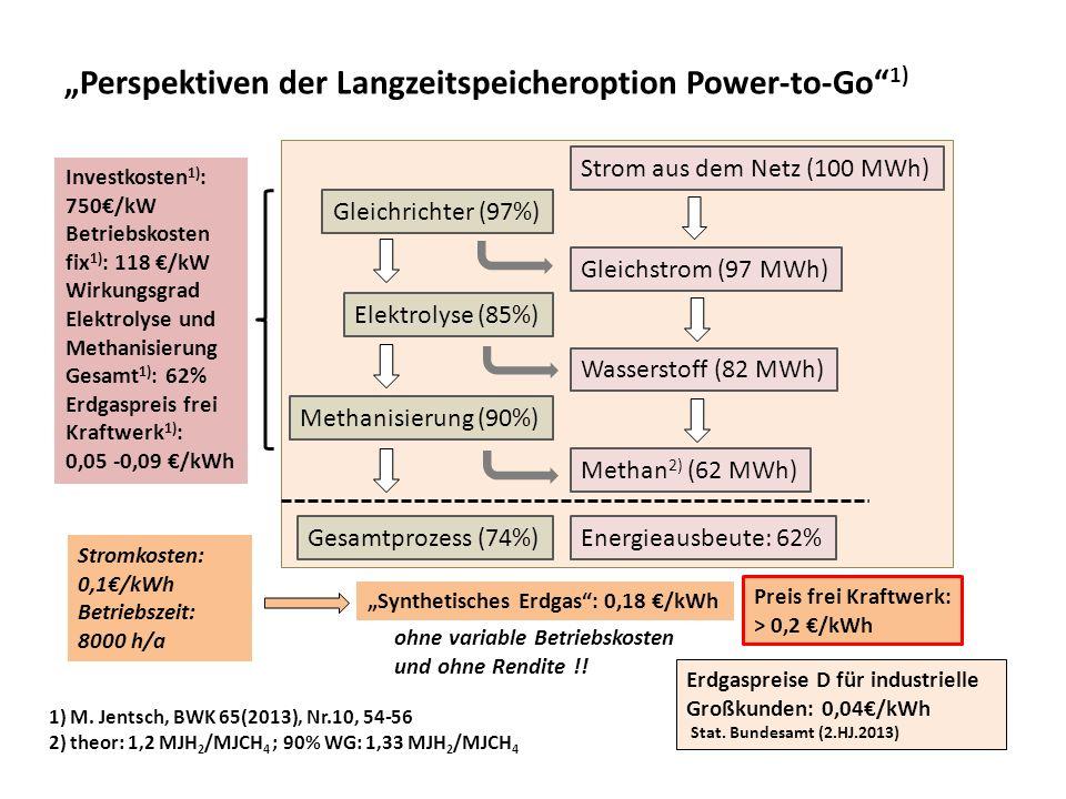 Perspektiven der Langzeitspeicheroption Power-to-Go 1) Gleichrichter (97%) Elektrolyse (85%) Methanisierung (90%) Gesamtprozess (74%) Strom aus dem Ne