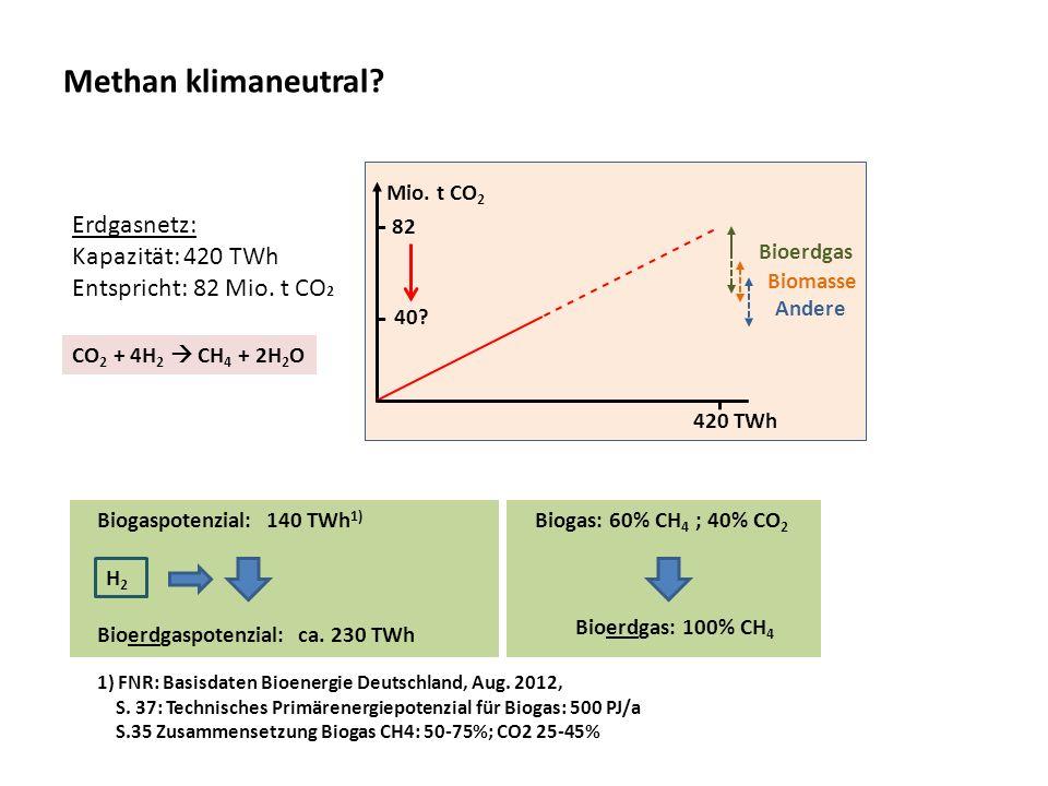 Methan klimaneutral? Erdgasnetz: Kapazität: 420 TWh Entspricht: 82 Mio. t CO 2 Biogaspotenzial: 140 TWh 1) 1) FNR: Basisdaten Bioenergie Deutschland,