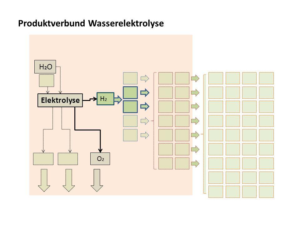 Produktverbund Wasserelektrolyse O 2 H2H2 Elektrolyse H2O H2O
