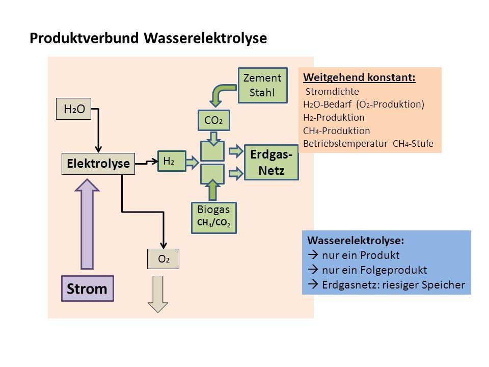 Produktverbund Wasserelektrolyse O 2 H2H2 Elektrolyse Zement Stahl CO 2 Erdgas- Netz Strom Weitgehend konstant: Stromdichte H 2 O-Bedarf (O 2 -Produkt