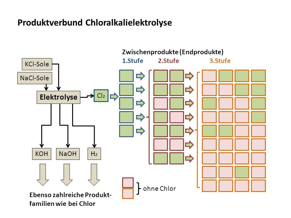 Produktverbund Chloralkalielektrolyse KCl-Sole NaCl-Sole KOHNaOH H2H2 Cl 2 Zwischenprodukte (Endprodukte) 1.Stufe 2.Stufe3.Stufe ohne Chlor Elektrolys