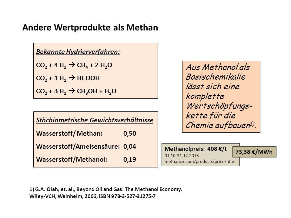 Andere Wertprodukte als Methan Bekannte Hydrierverfahren: CO 2 + 4 H 2 CH 4 + 2 H 2 O CO 2 + 1 H 2 HCOOH CO 2 + 3 H 2 CH 3 OH + H 2 O Stöchiometrische