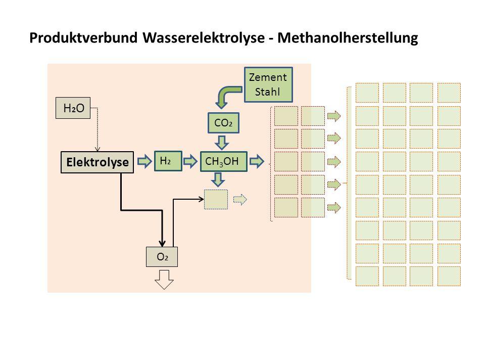 Produktverbund Wasserelektrolyse - Methanolherstellung O 2 H2H2 Elektrolyse H2O H2O CH 3 OH Zement Stahl CO 2