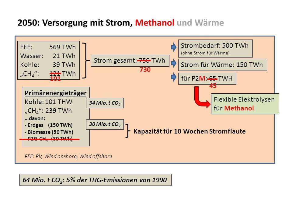 2050: Versorgung mit Strom, Methanol und Wärme FEE: 569 TWh Wasser: 21 TWh Kohle: 39 TWh CH 4 : 121 TWh Strom gesamt: 750 TWh für P2M: 65 TWH Strombed