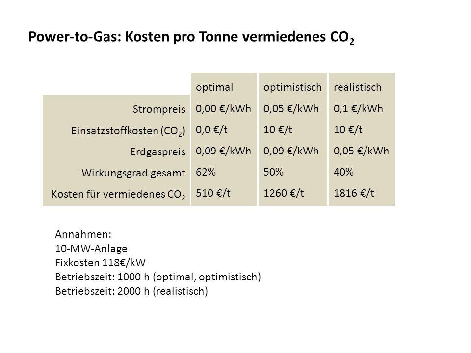 Power-to-Gas: Kosten pro Tonne vermiedenes CO 2 Strompreis Einsatzstoffkosten (CO 2 ) Erdgaspreis Wirkungsgrad gesamt Kosten für vermiedenes CO 2 opti
