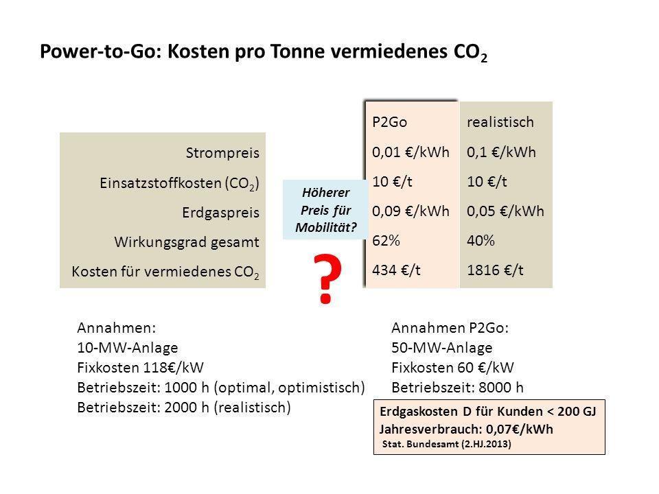Power-to-Go: Kosten pro Tonne vermiedenes CO 2 Strompreis Einsatzstoffkosten (CO 2 ) Erdgaspreis Wirkungsgrad gesamt Kosten für vermiedenes CO 2 optim
