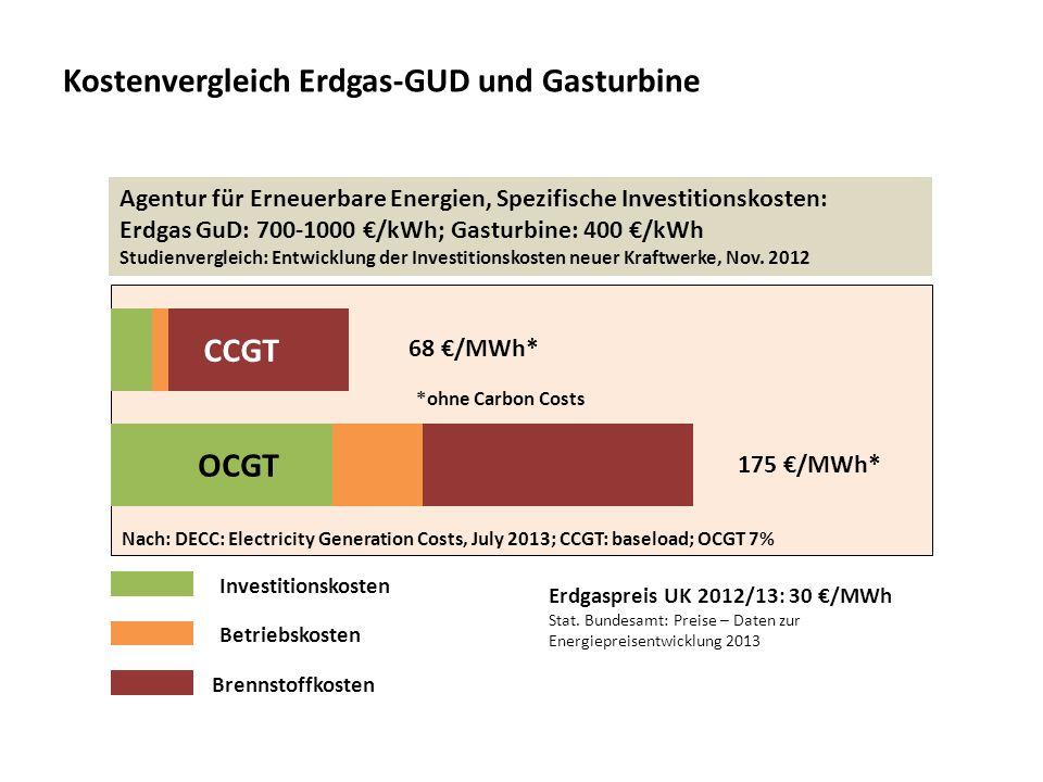 Kostenvergleich Erdgas-GUD und Gasturbine 68 /MWh* 175 /MWh* CCGT OCGT Investitionskosten Betriebskosten Brennstoffkosten Nach: DECC: Electricity Gene