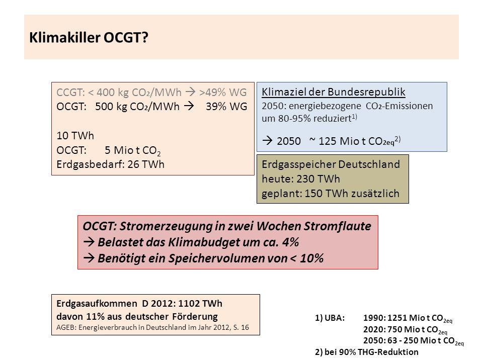 Klimakiller OCGT? CCGT: 49% WG OCGT: 500 kg CO 2 /MWh 39% WG 10 TWh OCGT: 5 Mio t CO 2 Erdgasbedarf: 26 TWh Erdgasspeicher Deutschland heute: 230 TWh