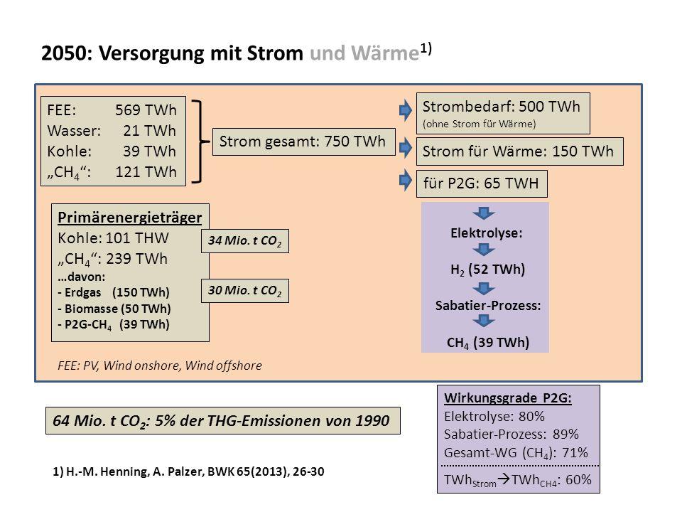 2050: Versorgung mit Strom und Wärme 1) 1) H.-M. Henning, A. Palzer, BWK 65(2013), 26-30 FEE: 569 TWh Wasser: 21 TWh Kohle: 39 TWh CH 4 : 121 TWh Stro