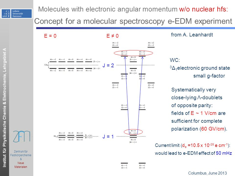 Institut für Physikalische Chemie & Elektrochemie, Lehrgebiet A Columbus, OH, June 2006.ppt Zentrum für Festkörperchemie & Neue Materialien Columbus, June 2013 Molecules with electronic angular momentum w/o nuclear hfs: Concept for a molecular spectroscopy e-EDM experiment WC: 3 Δ 1 electronic ground state small g-factor Systematically very close-lying Λ-doublets of opposite parity: fields of E ~ 1 V/cm are sufficient for complete polarization (60 GV/cm).