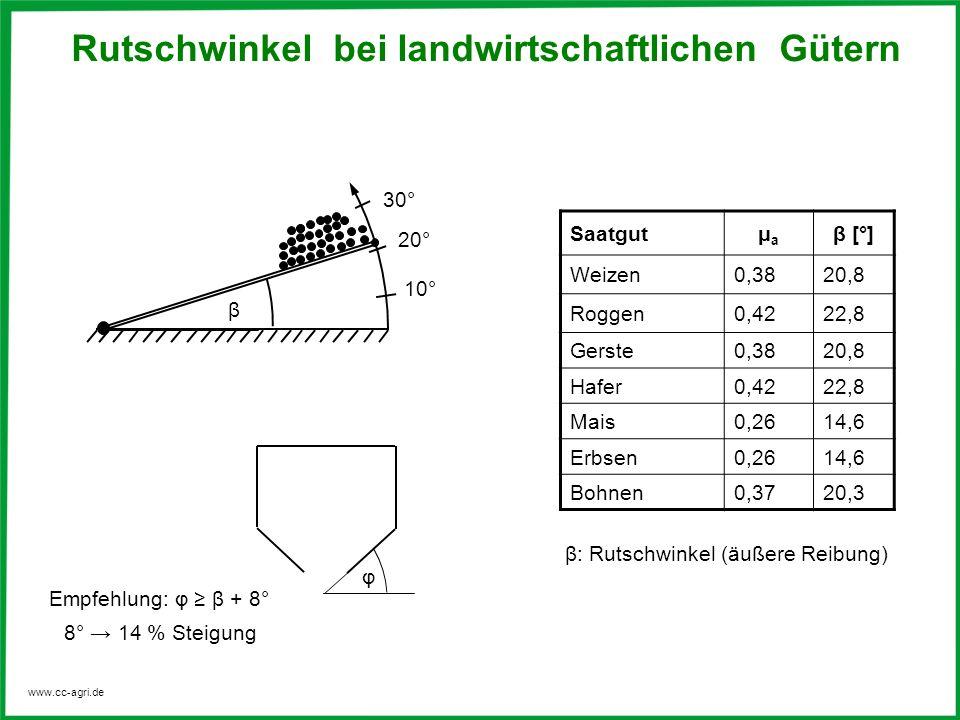 www.cc-agri.de Rutschwinkel bei landwirtschaftlichen Gütern Saatgutμaμa β [°] Weizen0,3820,8 Roggen0,4222,8 Gerste0,3820,8 Hafer0,4222,8 Mais0,2614,6
