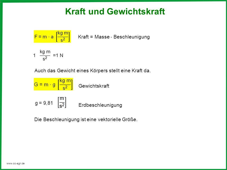 www.cc-agri.de Kraft als vektorielle Größe Kräfte treten paarweise auf – Aktionskraft = Reaktionskraft Kraftmessung Umlenkrollen Seil
