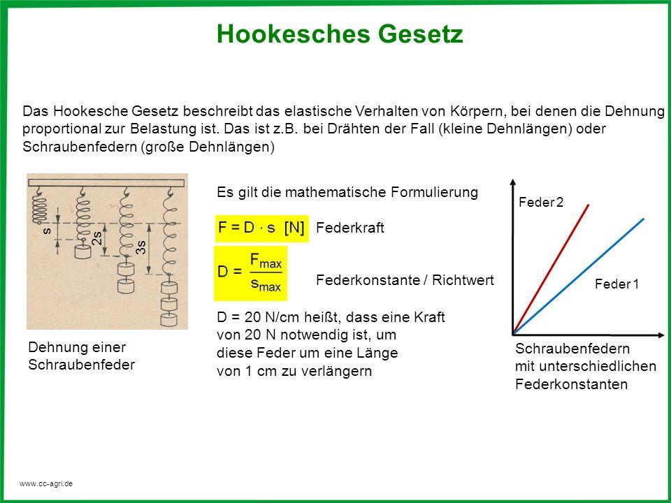 www.cc-agri.de Hookesches Gesetz Das Hookesche Gesetz beschreibt das elastische Verhalten von Körpern, bei denen die Dehnung proportional zur Belastun
