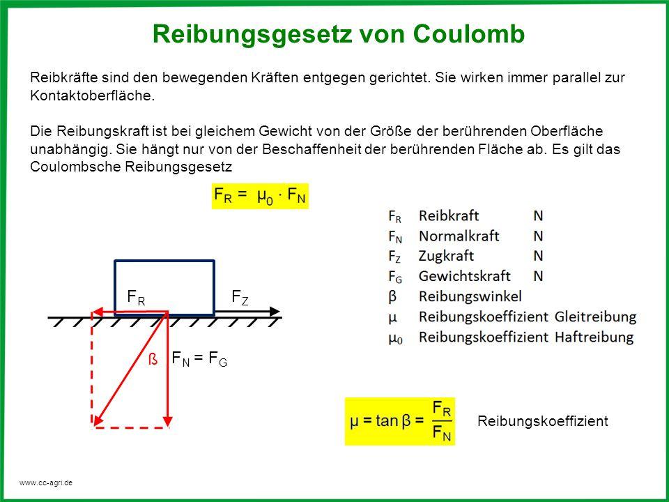 www.cc-agri.de Reibungsgesetz von Coulomb Reibkräfte sind den bewegenden Kräften entgegen gerichtet. Sie wirken immer parallel zur Kontaktoberfläche.