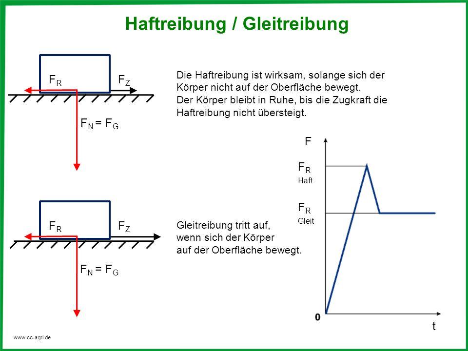 www.cc-agri.de Reibungskoeffizienten StoffeHaftreibung µ Gleitreibung µ trocken geschmiert Stahl auf Stahl0,1 – 0,30,1 – 0,20,02 – 0,06 Gleitlager-–0,02 – 0,08 Stahl auf Holz0,50,25 – 0,50,02 – 0,1 Holz auf Holz0,5 – 0,60,2 – 0,4– Gummi auf Asphalt0,90,8 -0,9nass 0,3 – 0,45 Mauerwerk auf Beton1,00,7 – 1,0–