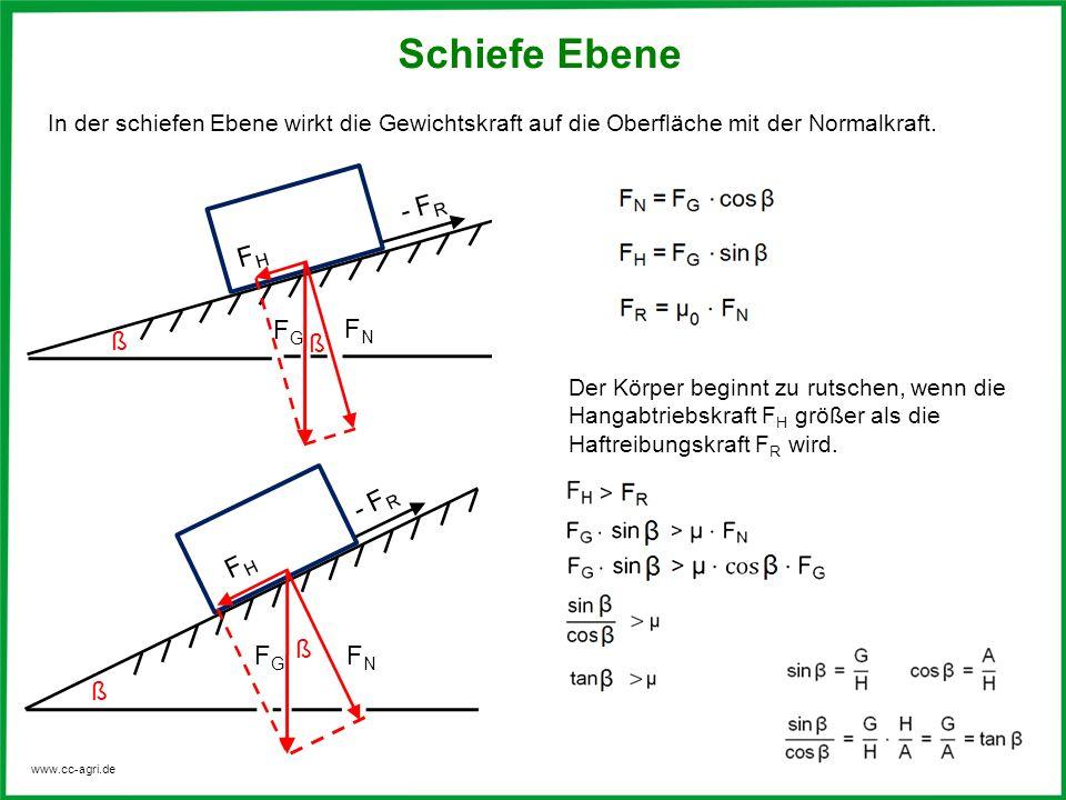 www.cc-agri.de Schiefe Ebene In der schiefen Ebene wirkt die Gewichtskraft auf die Oberfläche mit der Normalkraft. FHFH - F R FNFN ß ß F G FNFN ß FHFH