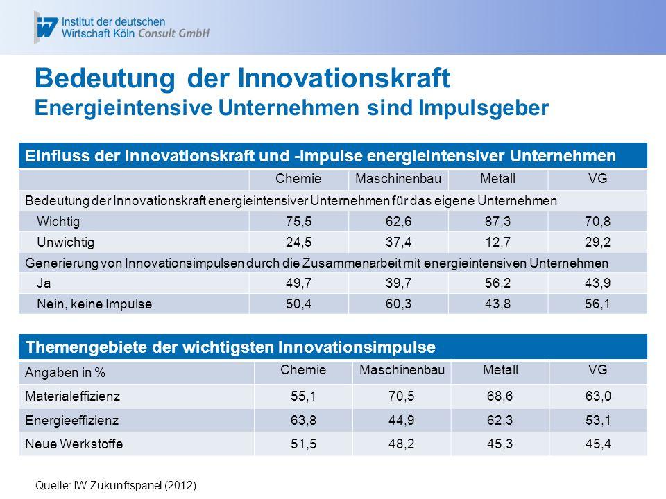 Themengebiete der wichtigsten Innovationsimpulse Angaben in % ChemieMaschinenbauMetallVG Materialeffizienz55,170,568,663,0 Energieeffizienz63,844,962,