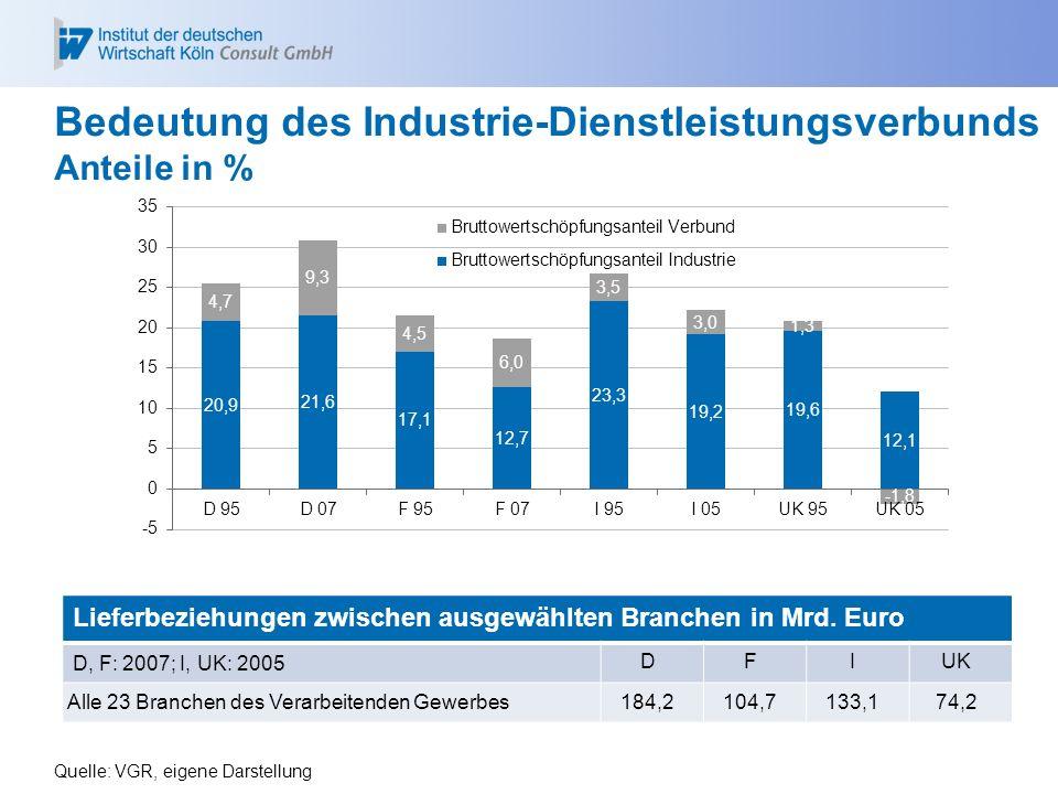 Bedeutung des Industrie-Dienstleistungsverbunds Anteile in % Quelle: VGR, eigene Darstellung Lieferbeziehungen zwischen ausgewählten Branchen in Mrd.