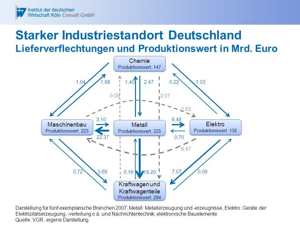 Starker Industriestandort Deutschland Lieferverflechtungen und Produktionswert in Mrd. Euro Chemie Produktionswert: 147 Chemie Produktionswert: 147 Ma