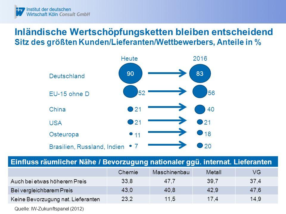 Einfluss räumlicher Nähe / Bevorzugung nationaler ggü. internat. Lieferanten ChemieMaschinenbauMetallVG Auch bei etwas höherem Preis 33,847,739,737,4