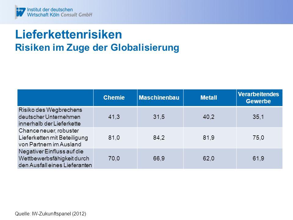 Lieferkettenrisiken Risiken im Zuge der Globalisierung ChemieMaschinenbauMetall Verarbeitendes Gewerbe Risiko des Wegbrechens deutscher Unternehmen in