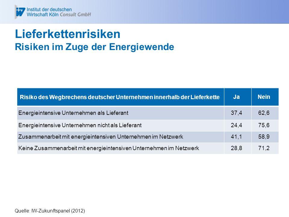 Lieferkettenrisiken Risiken im Zuge der Energiewende Quelle: IW-Zukunftspanel (2012) Risiko des Wegbrechens deutscher Unternehmen innerhalb der Liefer