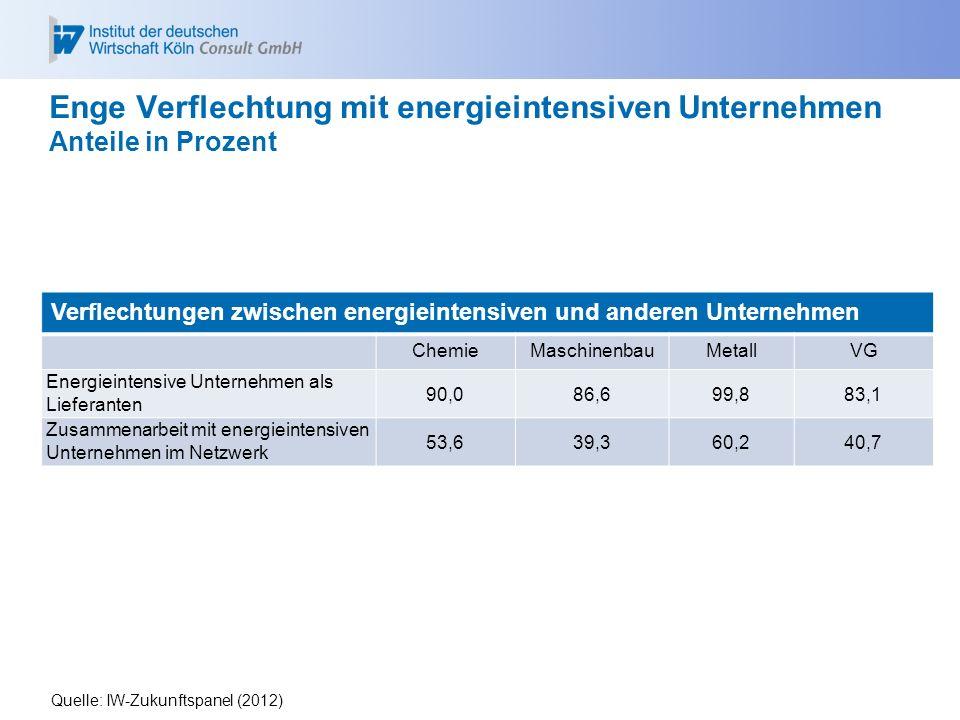 Quelle: IW-Zukunftspanel (2012) Enge Verflechtung mit energieintensiven Unternehmen Anteile in Prozent Verflechtungen zwischen energieintensiven und a