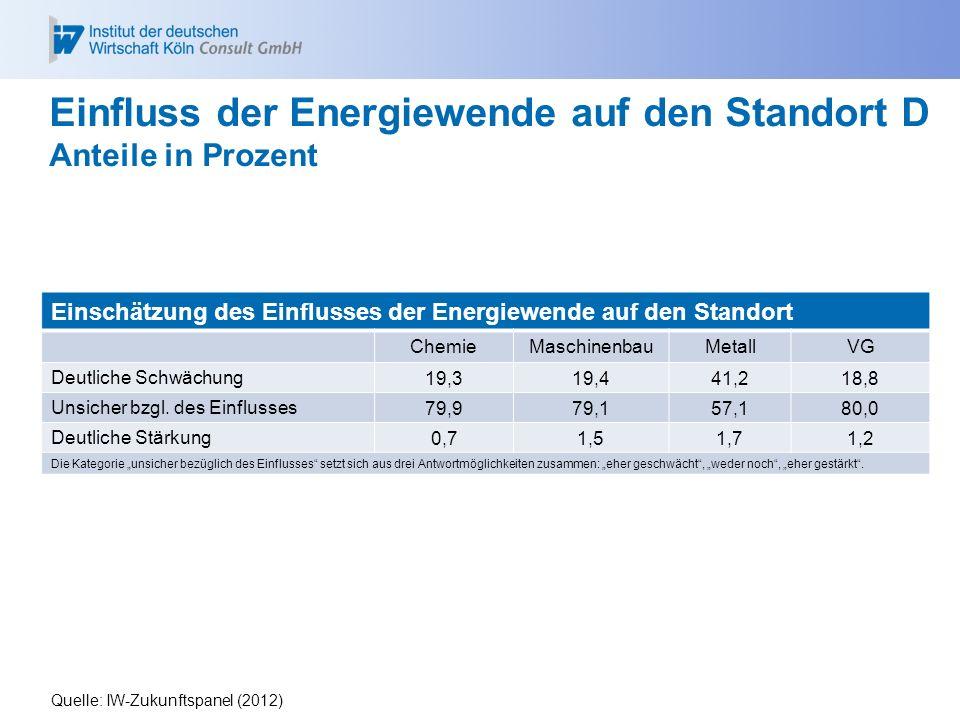 Einschätzung des Einflusses der Energiewende auf den Standort ChemieMaschinenbauMetallVG Deutliche Schwächung 19,319,441,218,8 Unsicher bzgl. des Einf