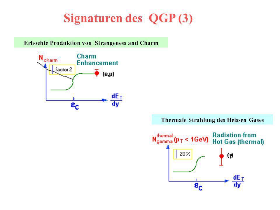 Signaturen des QGP (3) Erhoehte Produktion von Strangeness and Charm Thermale Strahlung des Heissen Gases