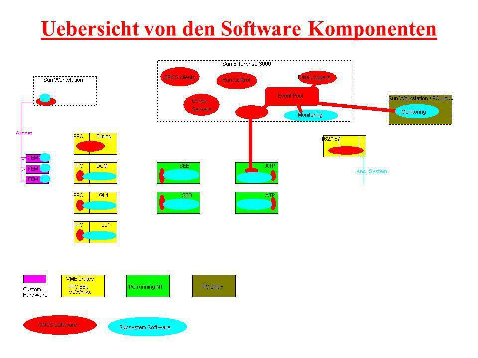 Uebersicht von den Software Komponenten
