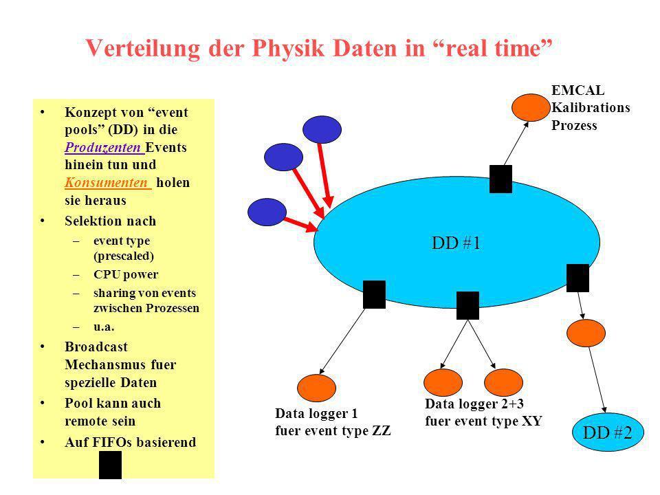 Verteilung der Physik Daten in real time Konzept von event pools (DD) in die Produzenten Events hinein tun und Konsumenten holen sie heraus Selektion nach –event type (prescaled) –CPU power –sharing von events zwischen Prozessen –u.a.