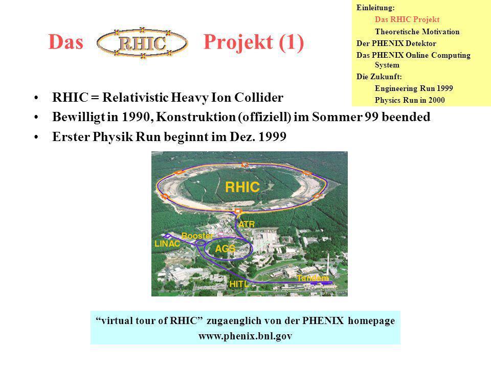 Das RHIC Projekt (2) Der RHIC beschleunigt Ionen von Proton bis Gold Au bis zu 100 GeV/c/nucleon -- Heavy Ion Program (CERN: sqrt(s) = 17.4 GeV/A mit Pb) Protons bis zu 250 GeV/c (polarisierte Protonen) -- SPIN Program Einzige neue Beschleuniger vor LHC (!) Vier Detektoren: BRAHMS, PHENIX, PHOBOS, STAR