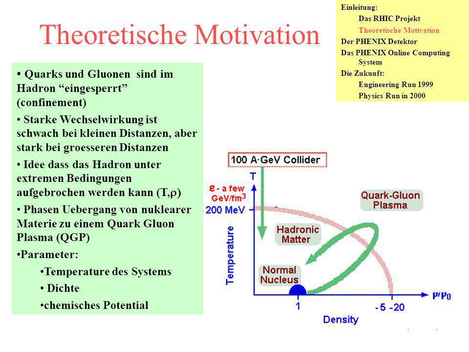 Bild einer Schwerionen Kollision Au nucleus: radius ~7 fm 197 Nukleonen, 79 Protonen Kollision produziert die Bedinungen zum Phasenuebergang QGP Formation: Thermisches Gleichgewicht (ca <1 fm/c) Chemisches Gleichgewicht (einige fm/c) Lebensdauer: ~ 4 fm/c Hadronisation (gemischte Phase ~ 10 fm/c) Freeze-out (d Teilchen > mfp ) Expansion der Hadronen (und Detektion)