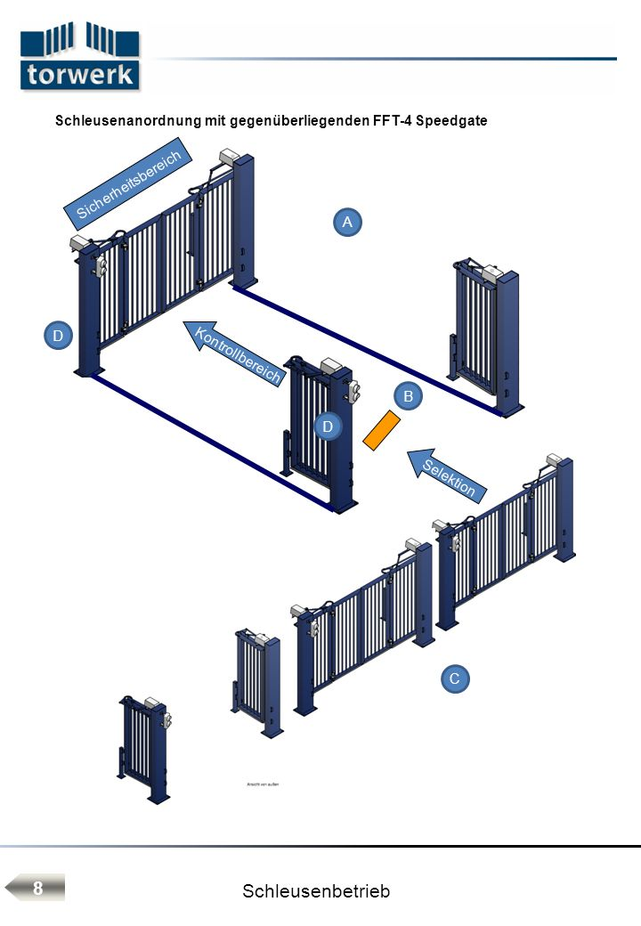 Schleusenbetrieb Legende Schleusenanordnung mit gegenüberliegenden FFT-4 Speedgate Bedienung Einfahrt (Zyklenoptimierung): Übergeordnete Steuerung (SPS) der Toranlagen erfolgt über ein zentrales Bedienpult in der Pförtnerloge.
