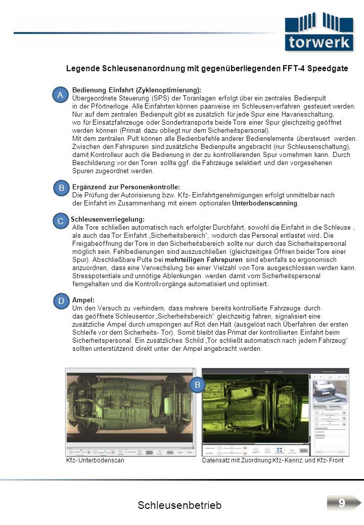 Schleusenbetrieb Legende Schleusenanordnung mit gegenüberliegenden FFT-4 Speedgate Bedienung Einfahrt (Zyklenoptimierung): Übergeordnete Steuerung (SP