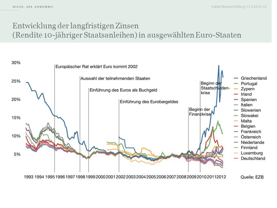 Walter Blüchert Stiftung | 11.2.2013 | 13 Entwicklung der langfristigen Zinsen (Rendite 10-jähriger Staatsanleihen) in ausgewählten Euro-Staaten