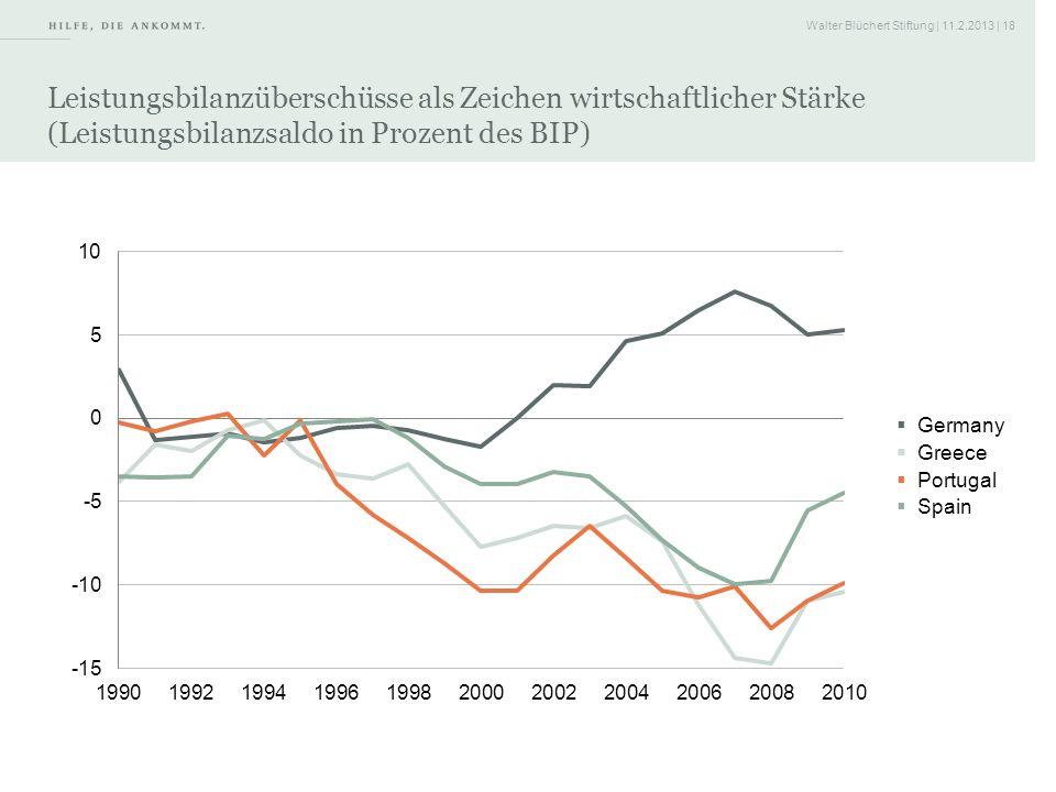 Walter Blüchert Stiftung | 11.2.2013 | 18 Leistungsbilanzüberschüsse als Zeichen wirtschaftlicher Stärke (Leistungsbilanzsaldo in Prozent des BIP) Que