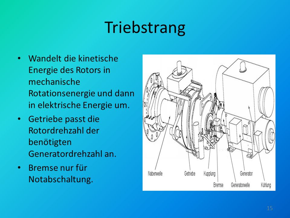 Triebstrang Wandelt die kinetische Energie des Rotors in mechanische Rotationsenergie und dann in elektrische Energie um. Getriebe passt die Rotordreh