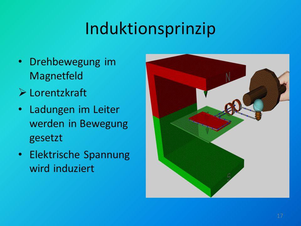 Induktionsprinzip Drehbewegung im Magnetfeld Lorentzkraft Ladungen im Leiter werden in Bewegung gesetzt Elektrische Spannung wird induziert 17